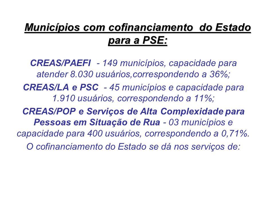 Municípios com cofinanciamento do Estado para a PSE: CREAS/PAEFI - 149 municípios, capacidade para atender 8.030 usuários,correspondendo a 36%; CREAS/LA e PSC - 45 municípios e capacidade para 1.910 usuários, correspondendo a 11%; CREAS/POP e Serviços de Alta Complexidade para Pessoas em Situação de Rua - 03 municípios e capacidade para 400 usuários, correspondendo a 0,71%.