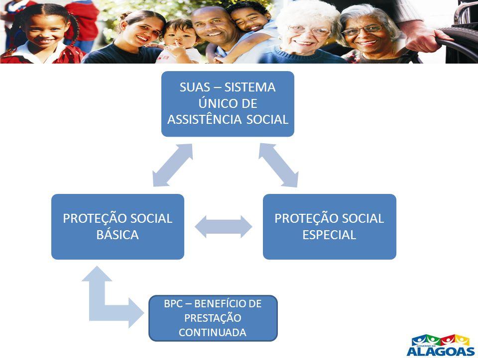 SUAS – SISTEMA ÚNICO DE ASSISTÊNCIA SOCIAL PROTEÇÃO SOCIAL ESPECIAL PROTEÇÃO SOCIAL BÁSICA BPC – BENEFÍCIO DE PRESTAÇÃO CONTINUADA