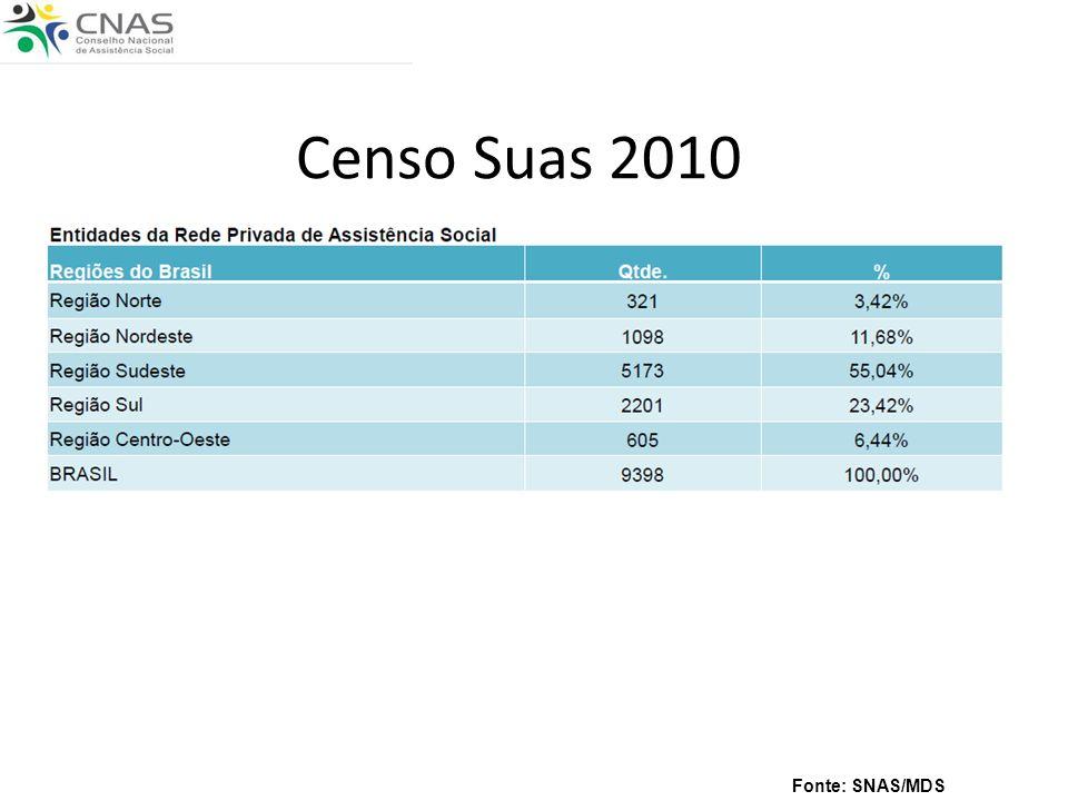 Censo Suas 2010 Fonte: SNAS/MDS