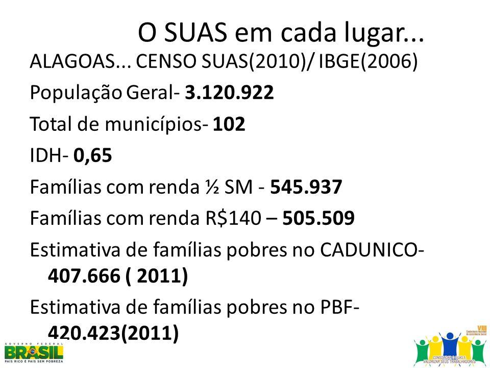 O SUAS em cada lugar... ALAGOAS... CENSO SUAS(2010)/ IBGE(2006) População Geral- 3.120.922 Total de municípios- 102 IDH- 0,65 Famílias com renda ½ SM