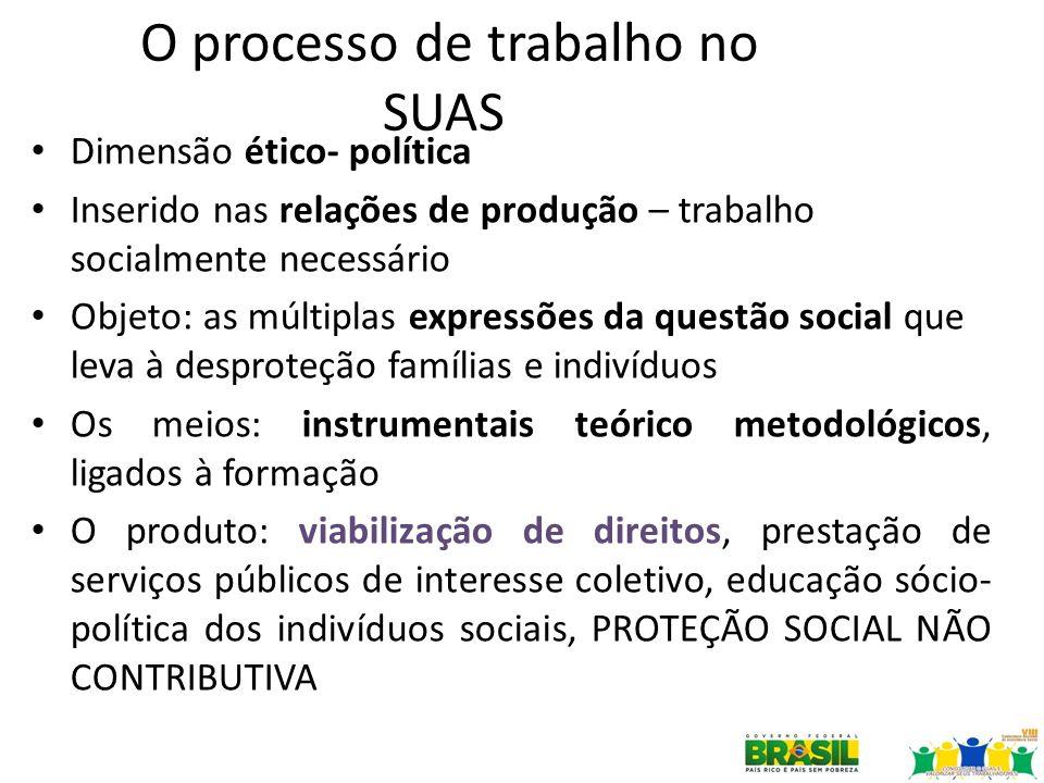 O processo de trabalho no SUAS Dimensão ético- política Inserido nas relações de produção – trabalho socialmente necessário Objeto: as múltiplas expre
