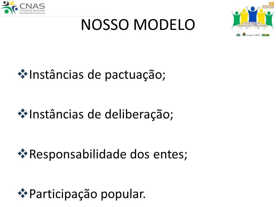 NOSSO MODELO Instâncias de pactuação; Instâncias de deliberação; Responsabilidade dos entes; Participação popular.