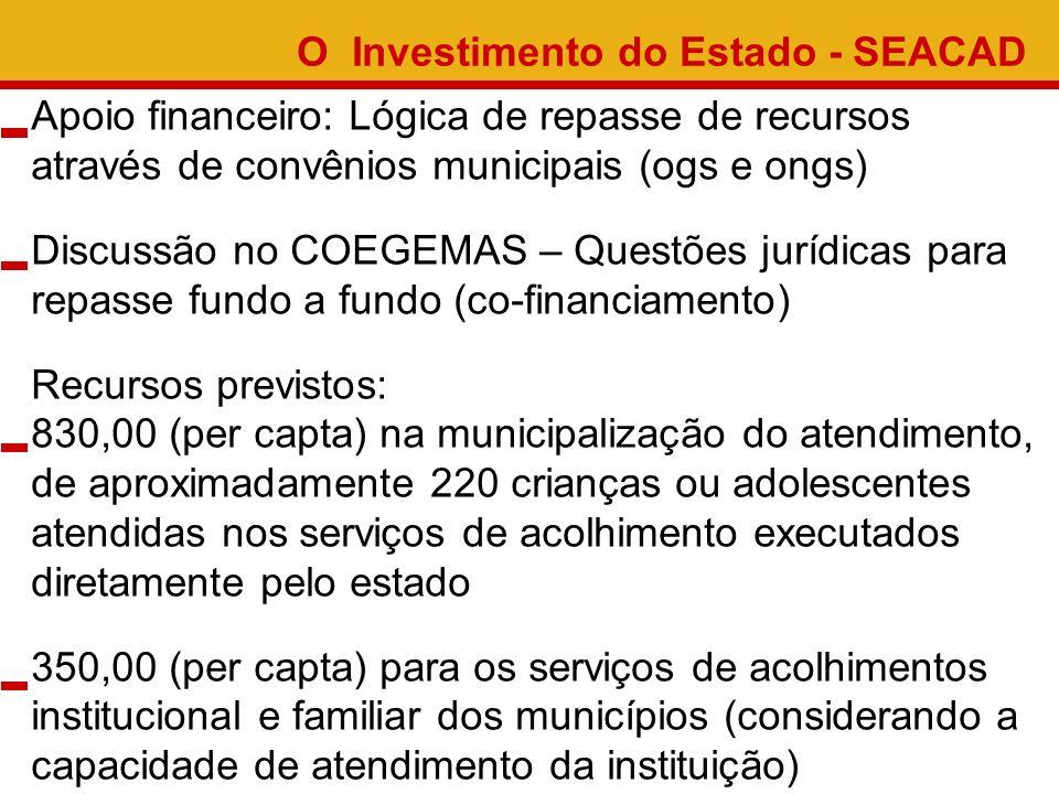 O Investimento do Estado - SEACAD Apoio financeiro:Lógica de repasse de recursos através de convênios municipais (ogs e ongs) Discussão no COEGEMAS –