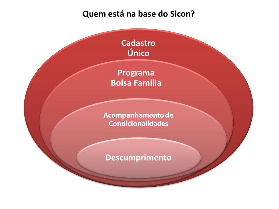 Cadastro Único Programa Bolsa Família Acompanhamento de Condicionalidades Descumprimento Quem está na base do Sicon?