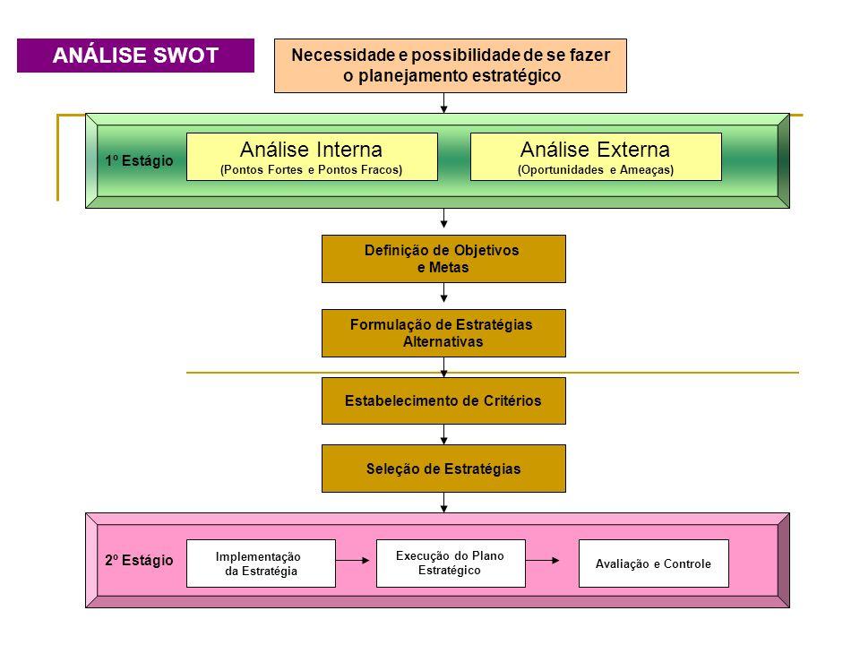 Necessidade e possibilidade de se fazer o planejamento estratégico 1º Estágio Análise Interna (Pontos Fortes e Pontos Fracos) Análise Externa (Oportun
