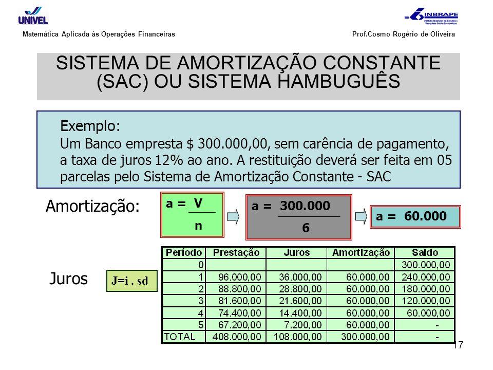 17 Matemática Aplicada às Operações Financeiras Prof.Cosmo Rogério de Oliveira SISTEMA DE AMORTIZAÇÃO CONSTANTE (SAC) OU SISTEMA HAMBUGUÊS Exemplo: Um