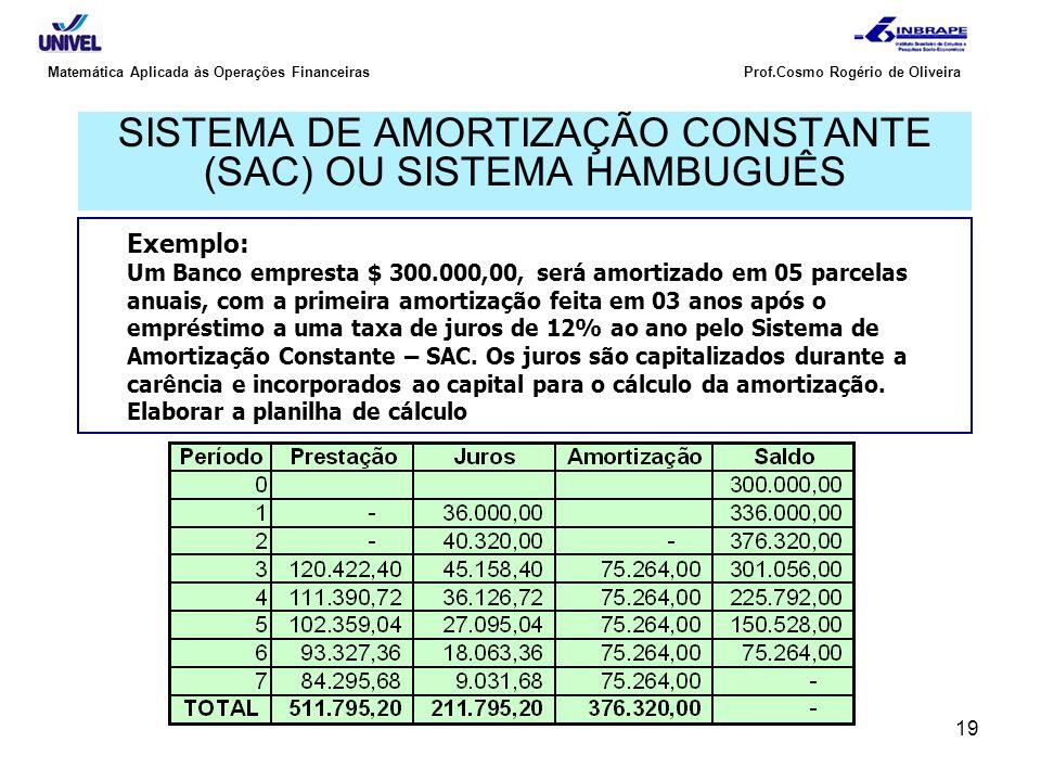 19 Matemática Aplicada às Operações Financeiras Prof.Cosmo Rogério de Oliveira SISTEMA DE AMORTIZAÇÃO CONSTANTE (SAC) OU SISTEMA HAMBUGUÊS Exemplo: Um