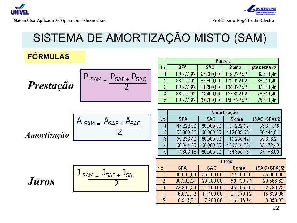 22 Matemática Aplicada às Operações Financeiras Prof.Cosmo Rogério de Oliveira SISTEMA DE AMORTIZAÇÃO MISTO (SAM) P SAM = P SAF + P SAC 2 A SAM = A SA