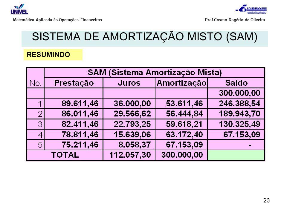 23 Matemática Aplicada às Operações Financeiras Prof.Cosmo Rogério de Oliveira SISTEMA DE AMORTIZAÇÃO MISTO (SAM) RESUMINDO