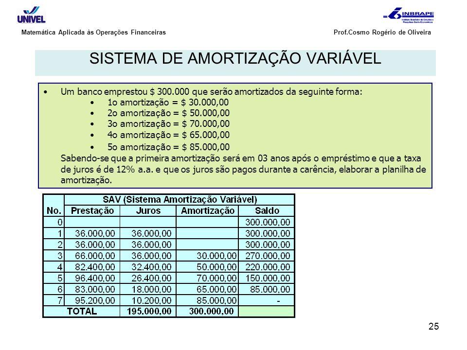 25 Matemática Aplicada às Operações Financeiras Prof.Cosmo Rogério de Oliveira SISTEMA DE AMORTIZAÇÃO VARIÁVEL Um banco emprestou $ 300.000 que serão