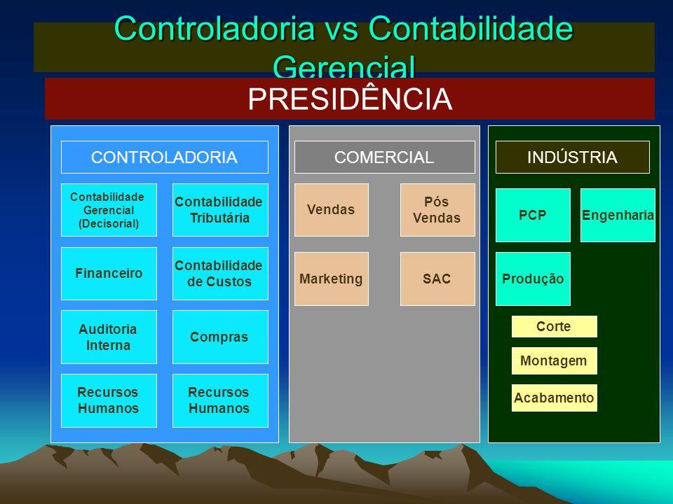 Controladoria vs Contabilidade Gerencial PRESIDÊNCIA Contabilidade Gerencial (Decisorial) Contabilidade Tributária Contabilidade de Custos Auditoria I