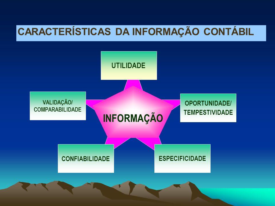 INFORMAÇÃO CARACTERÍSTICAS DA INFORMAÇÃO CONTÁBIL OPORTUNIDADE/ TEMPESTIVIDADE ESPECIFICIDADE VALIDAÇÃO/ COMPARABILIDADE CONFIABILIDADE UTILIDADE