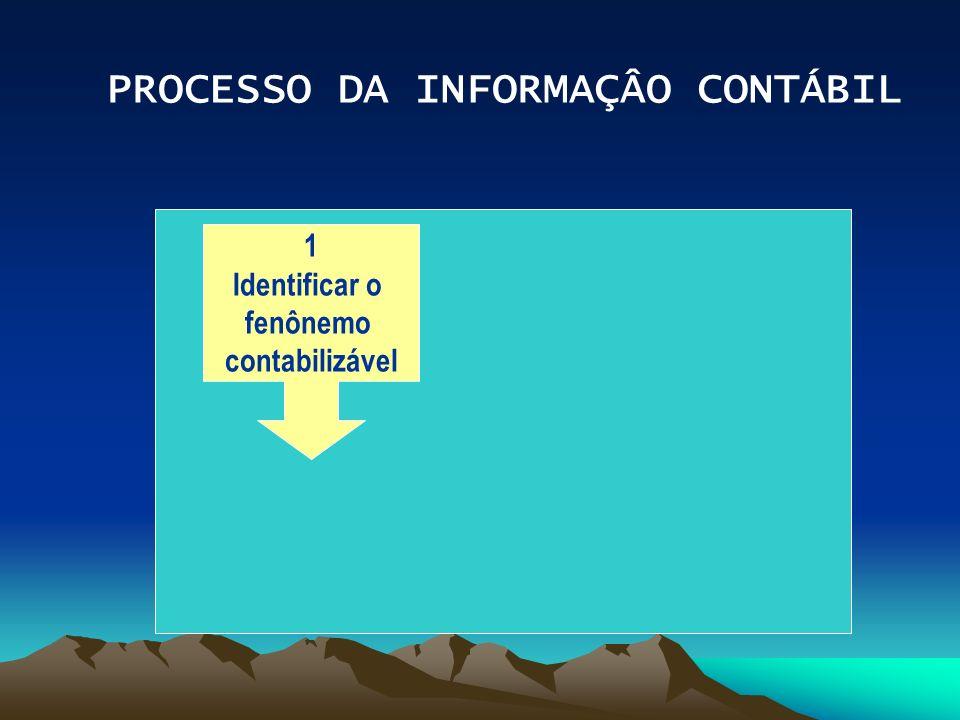 PROCESSO DA INFORMAÇÂO CONTÁBIL 1 Identificar o fenônemo contabilizável