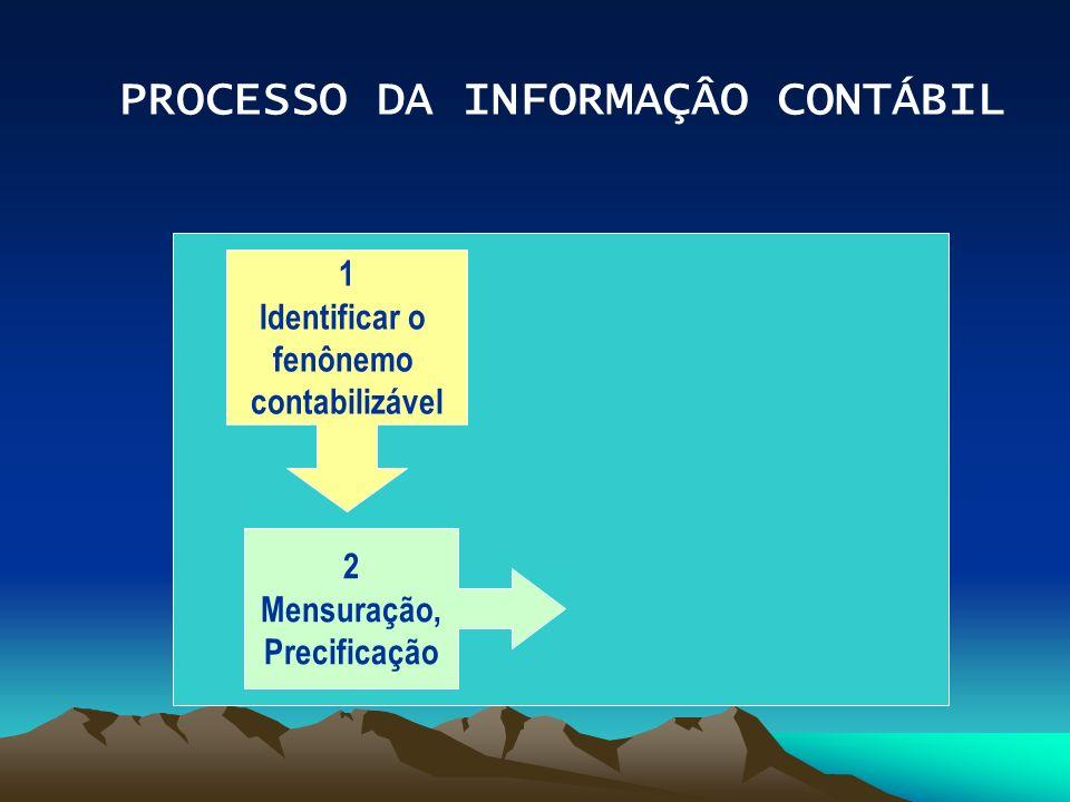 PROCESSO DA INFORMAÇÂO CONTÁBIL 1 Identificar o fenônemo contabilizável 2 Mensuração, Precificação