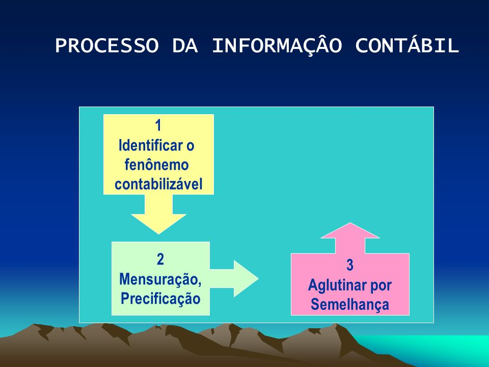 PROCESSO DA INFORMAÇÂO CONTÁBIL 1 Identificar o fenônemo contabilizável 2 Mensuração, Precificação 3 Aglutinar por Semelhança