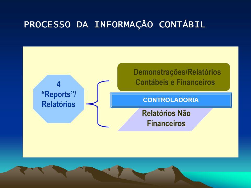 PROCESSO DA INFORMAÇÂO CONTÁBIL 4 Reports/ Relatórios Demonstrações/Relatórios Contábeis e Financeiros Relatórios Não Financeiros CONTROLADORIA