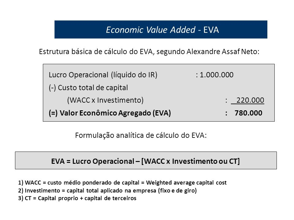 Estrutura básica de cálculo do EVA, segundo Alexandre Assaf Neto: Lucro Operacional (líquido do IR): 1.000.000 (-) Custo total de capital (WACC x Investimento): 220.000 (=) Valor Econômico Agregado (EVA): 780.000 Formulação analítica de cálculo do EVA: EVA = Lucro Operacional – [WACC x Investimento ou CT] 1) WACC = custo médio ponderado de capital = Weighted average capital cost 2) Investimento = capital total aplicado na empresa (fixo e de giro) 3) CT = Capital proprio + capital de terceiros Economic Value Added - EVA