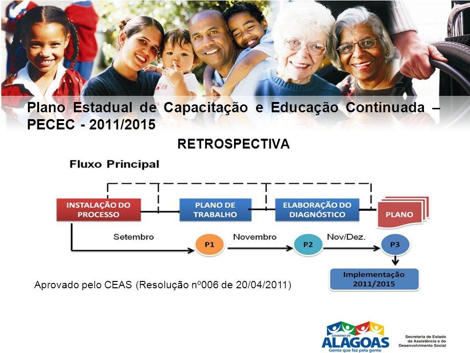 Plano Estadual de Capacitação e Educação Continuada – PECEC - 2011/2015 RETROSPECTIVA Aprovado pelo CEAS (Resolução nº006 de 20/04/2011)