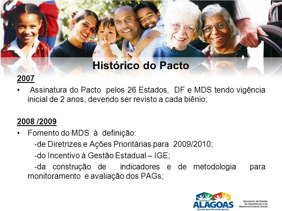 Histórico do Pacto 2008 /2009 (continuação) Início de um amplo processo de avaliação do PAG pelo FONSEAS, com a participação de Secretários, Secretários Adjuntos e representantes dos Estados; documento orientador do FONSEAS aos Estados, acerca do Pacto; Aprovação pelo CNAS da Prorrogação do Pacto;