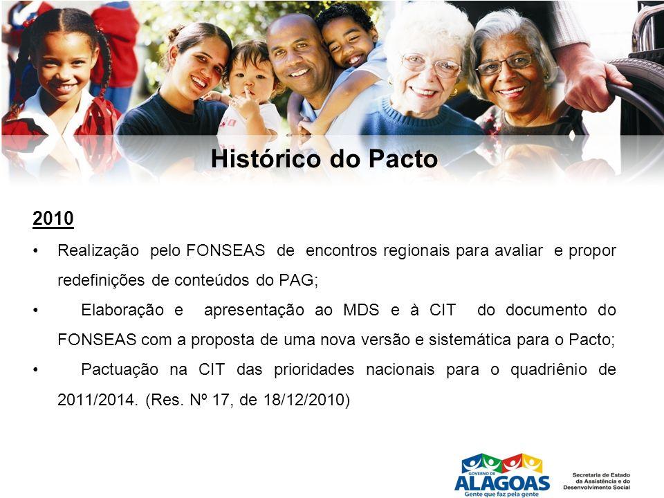 Histórico do Pacto 2010 Realização pelo FONSEAS de encontros regionais para avaliar e propor redefinições de conteúdos do PAG; Elaboração e apresentaç