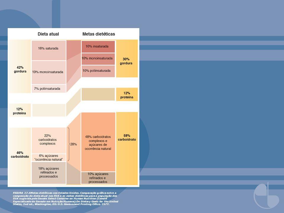 FIGURA 27.4Metas dietéticas nos Estados Unidos. Comparação gráca entre a composição da dieta atual nos EUA e as metas dietéticas para a população dos
