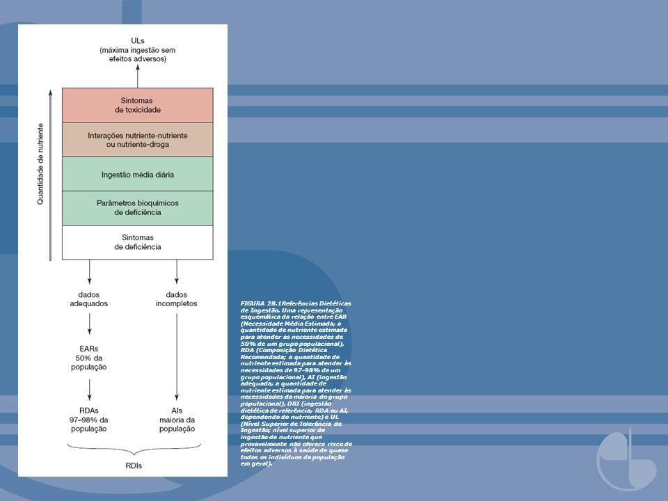 FIGURA 28.1Referências Dietéticas de Ingestão. Uma representação esquemática da relação entre EAR (Necessidade Média Estimada; a quantidade de nutrien