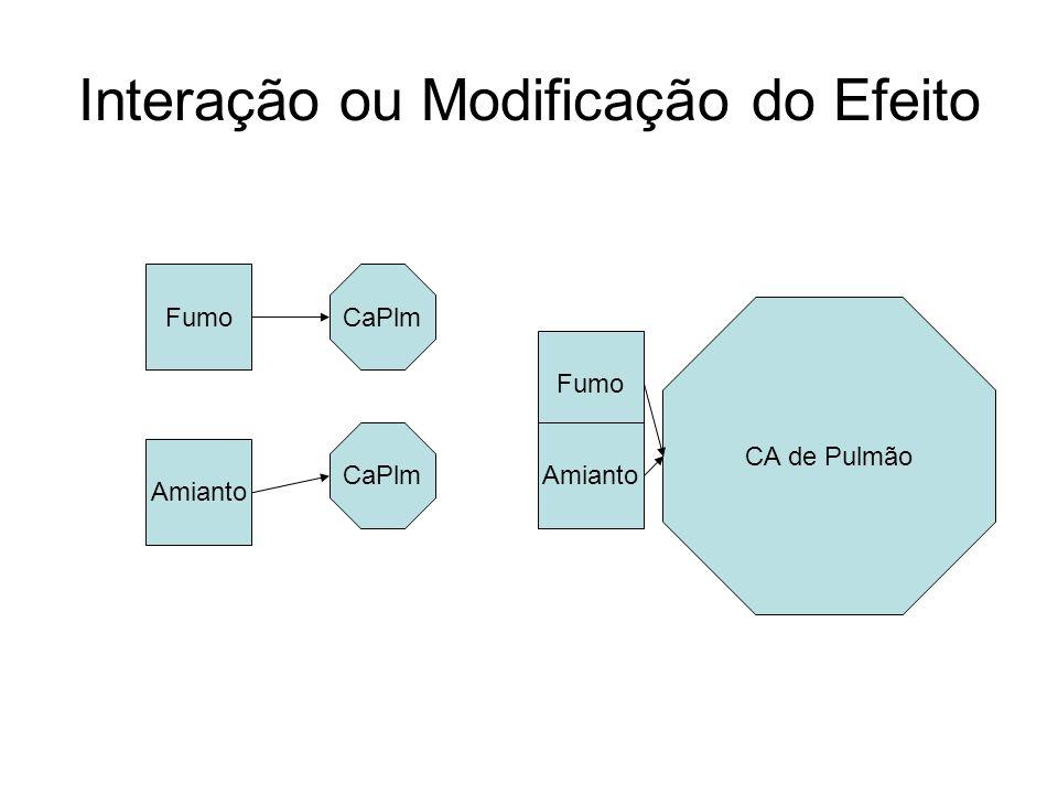 Interação ou Modificação do Efeito FumoCaPlm Amianto CaPlm Fumo Amianto CA de Pulmão
