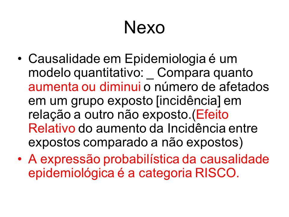 Nexo Causalidade em Epidemiologia é um modelo quantitativo: _ Compara quanto aumenta ou diminui o número de afetados em um grupo exposto [incidência]