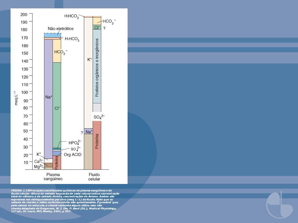FIGURA 1.10Principais constituintes químicos do plasma sangüíneo e do uido celular. Altura da metade esquerda de cada coluna indica concentração total