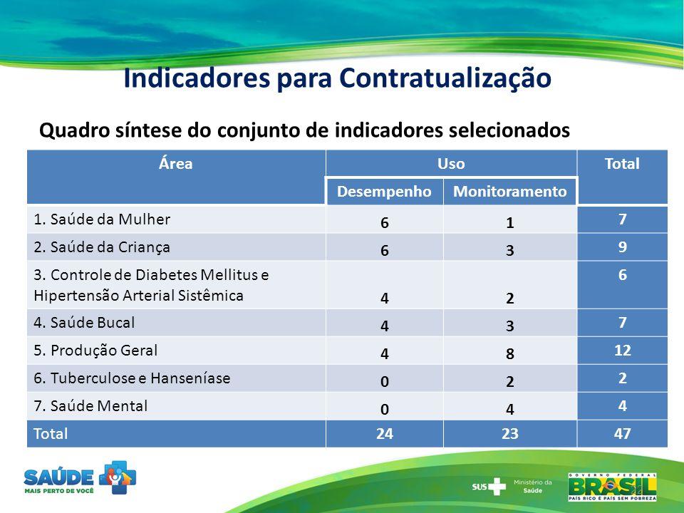 Indicadores para Contratualização ÁreaUsoTotal DesempenhoMonitoramento 1. Saúde da Mulher 61 7 2. Saúde da Criança 63 9 3. Controle de Diabetes Mellit