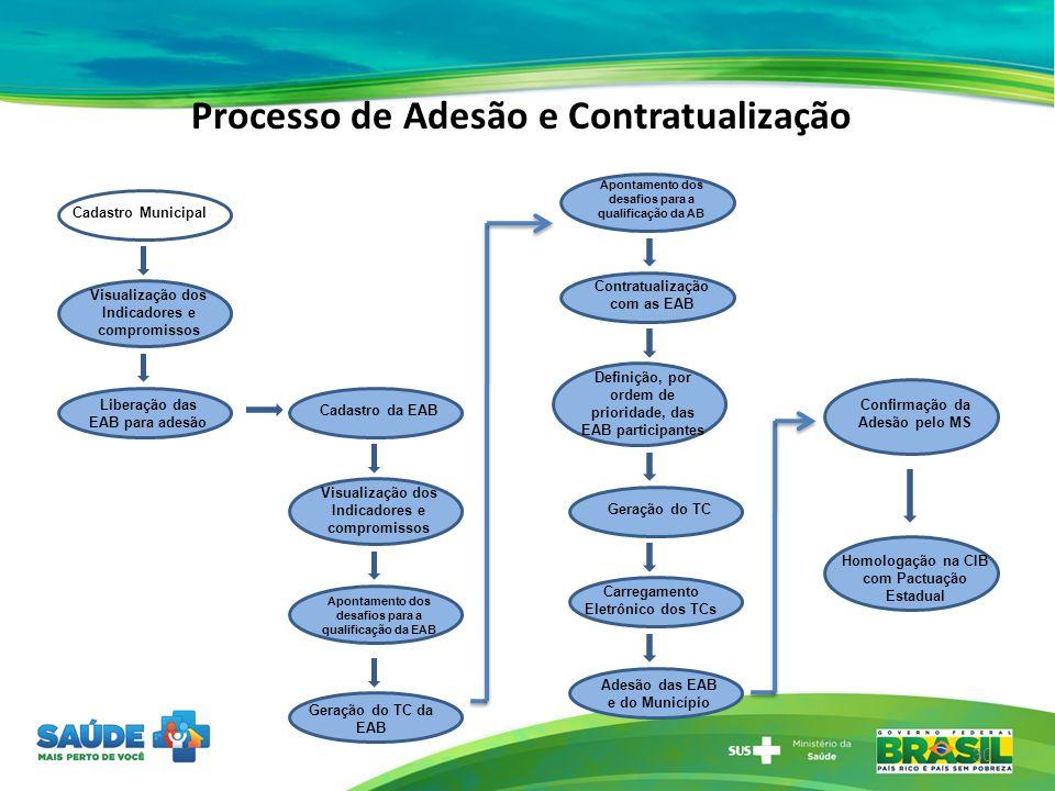 Processo de Adesão e Contratualização 30 Cadastro Municipal Liberação das EAB para adesão Cadastro da EAB Visualização dos Indicadores e compromissos