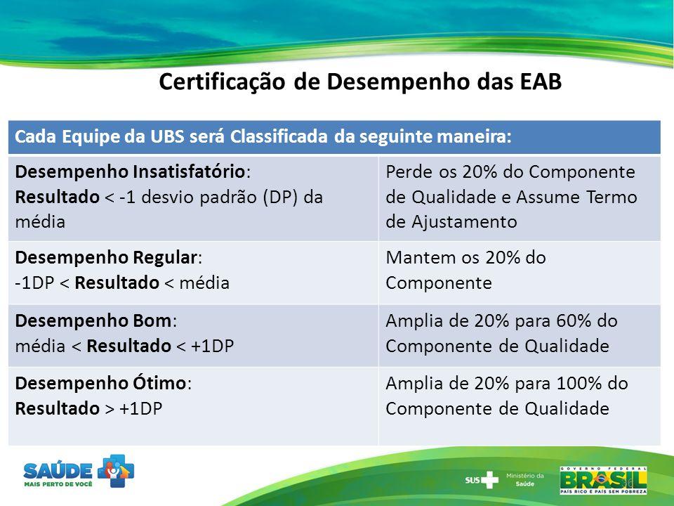 Certificação de Desempenho das EAB 36 Cada Equipe da UBS será Classificada da seguinte maneira: Desempenho Insatisfatório: Resultado < -1 desvio padrã