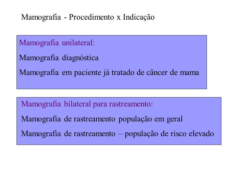 Mamografia unilateral: Mamografia diagnóstica Mamografia em paciente já tratado de câncer de mama Mamografia - Procedimento x Indicação Mamografia bil
