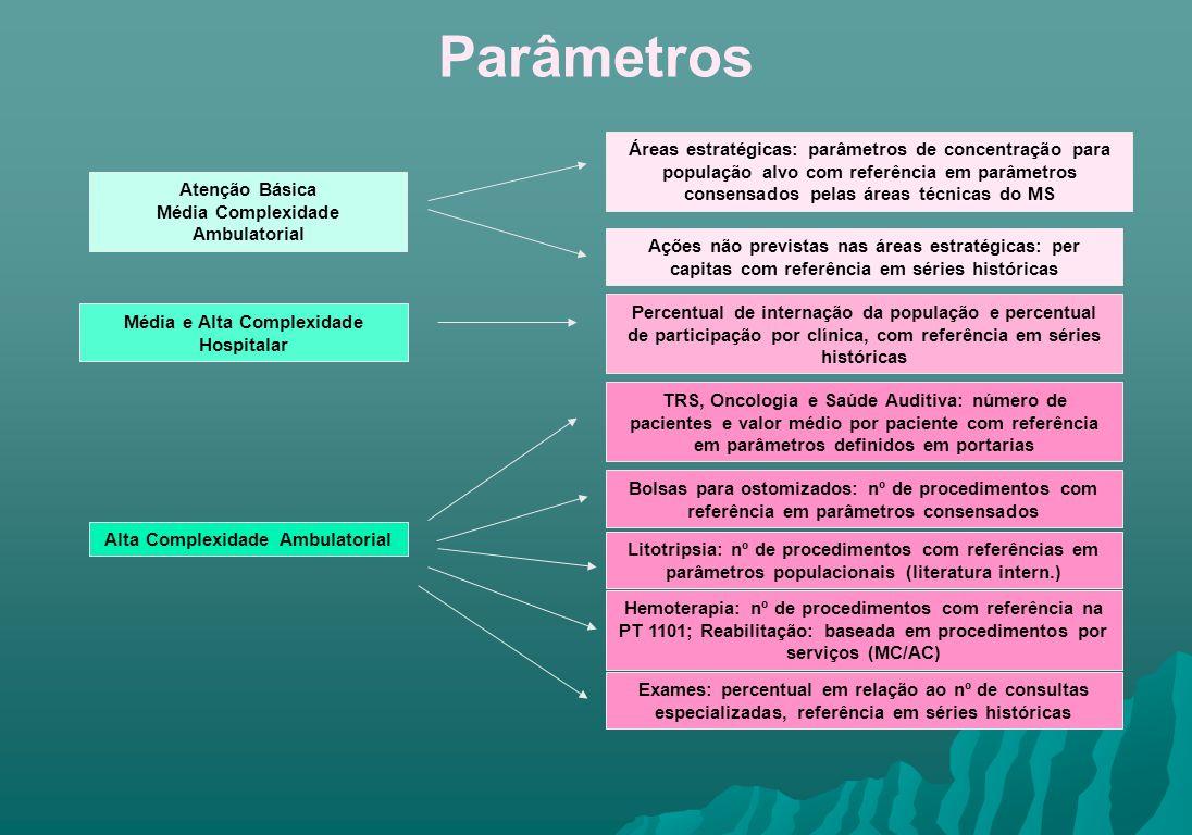 Parâmetros Atenção Básica Média Complexidade Ambulatorial Áreas estratégicas: parâmetros de concentração para população alvo com referência em parâmet