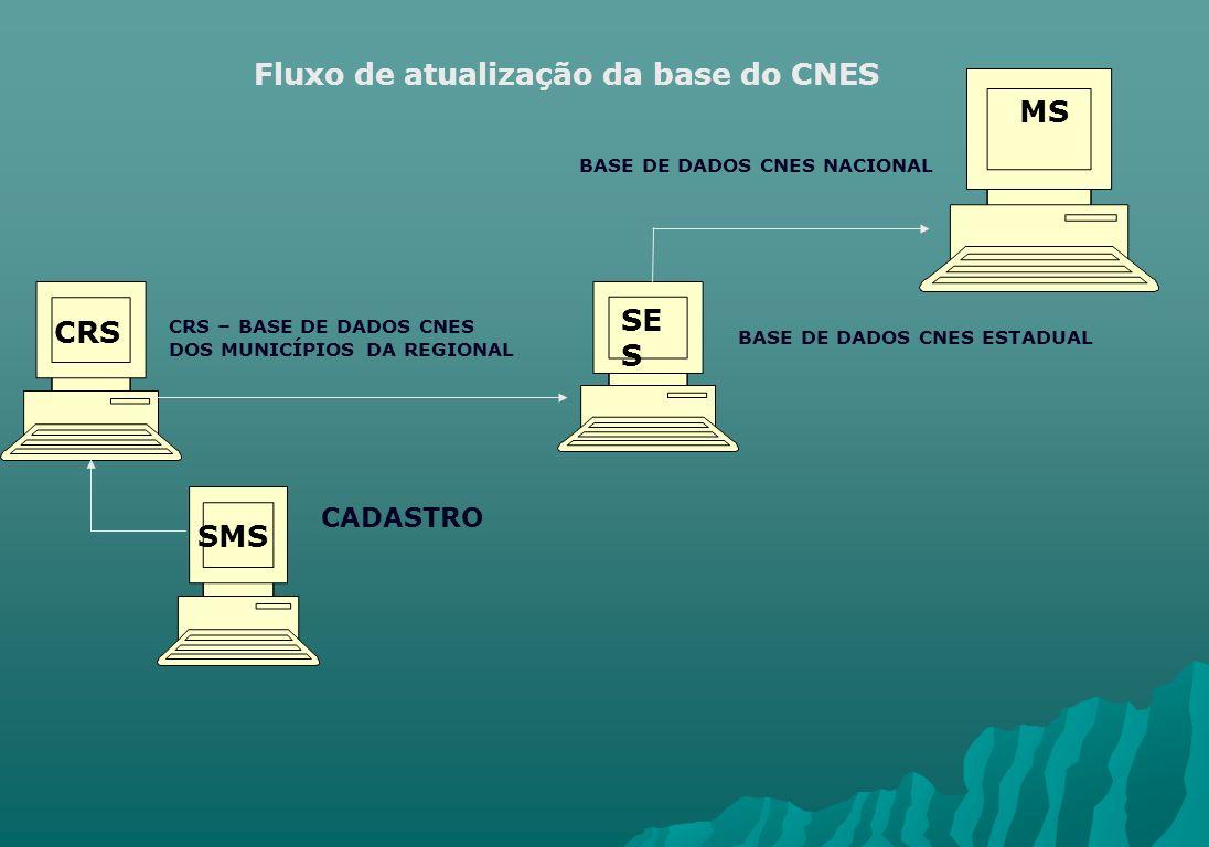 Fluxo de atualização da base do CNES CADASTRO CRS – BASE DE DADOS CNES DOS MUNICÍPIOS DA REGIONAL SMS CRS SE S MS BASE DE DADOS CNES ESTADUAL BASE DE