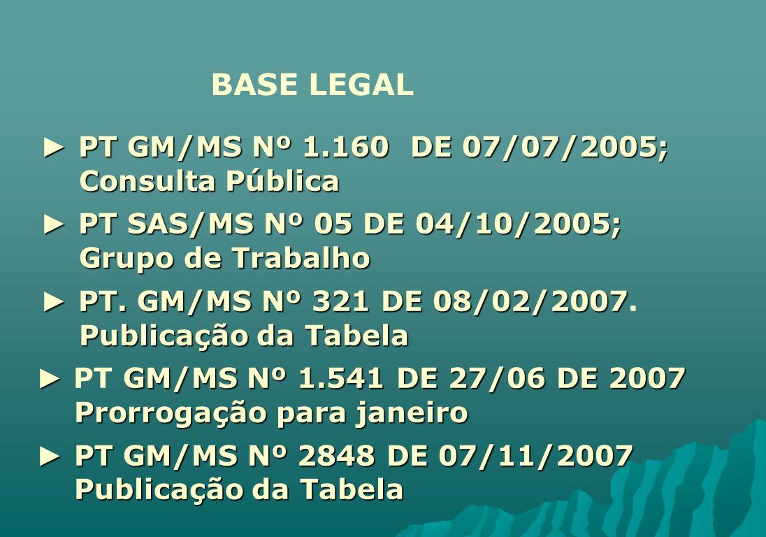 PT GM/MS Nº 1.160 DE 07/07/2005; PT GM/MS Nº 1.160 DE 07/07/2005; Consulta Pública Consulta Pública PT SAS/MS Nº 05 DE 04/10/2005; PT SAS/MS Nº 05 DE