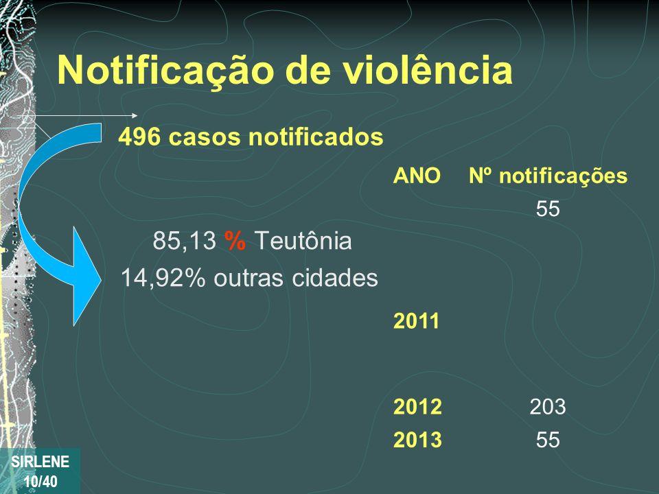 Notificação de violência 85,13 % Teutônia 14,92% outras cidades ANONº notificações 20102010 55 2011183183 2012203 201355 496 casos notificados SIRLENE