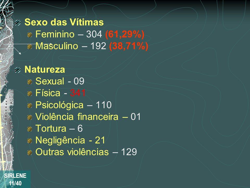 Sexo das Vítimas Feminino – 304 (61,29%) Masculino – 192 (38,71%) Natureza Sexual - 09 Física - 341 Psicológica – 110 Violência financeira – 01 Tortur