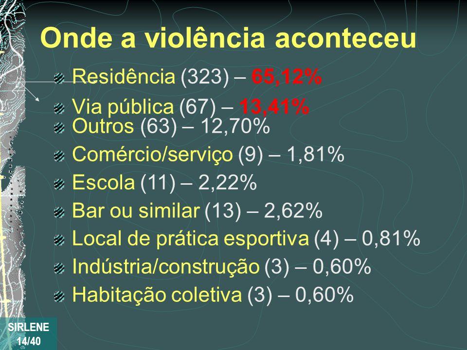 Onde a violência aconteceu Residência (323) – 65,12% Via pública (67) – 13,41% Outros (63) – 12,70% Comércio/serviço (9) – 1,81% Escola (11) – 2,22% B