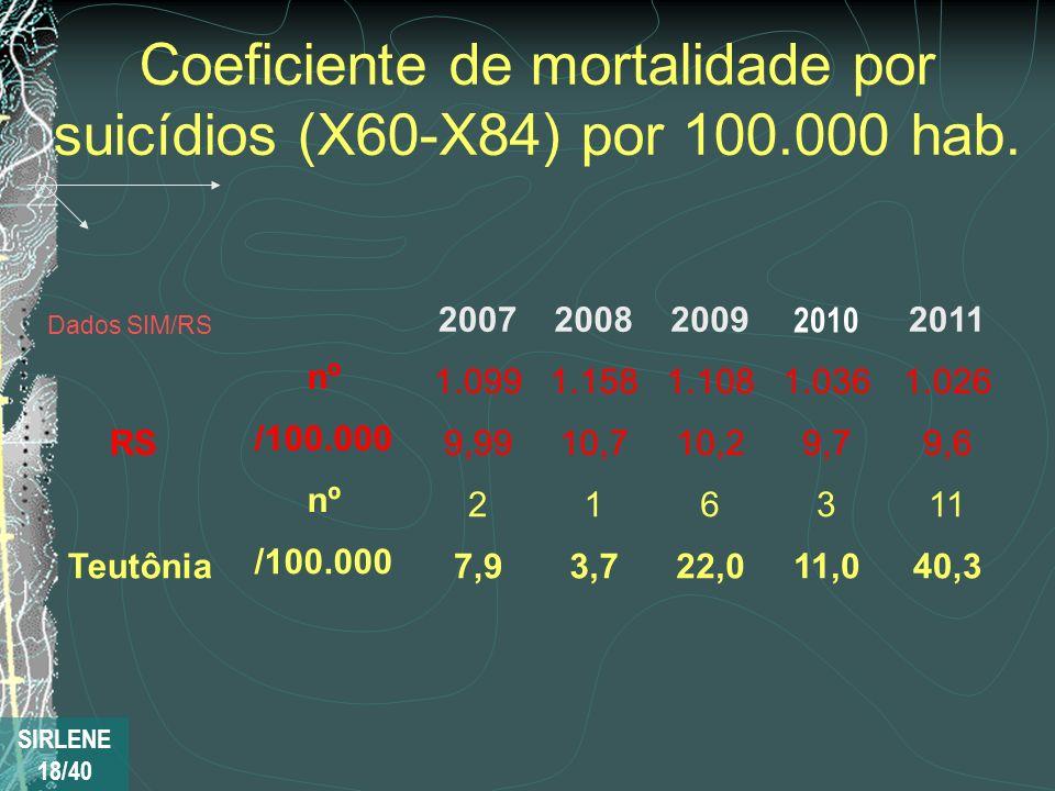 Coeficiente de mortalidade por suicídios (X60-X84) por 100.000 hab. Dados SIM/RS 200720082009 2010 2011 RS nº 1.0991.1581.1081.0361.026 /100.000 9,991
