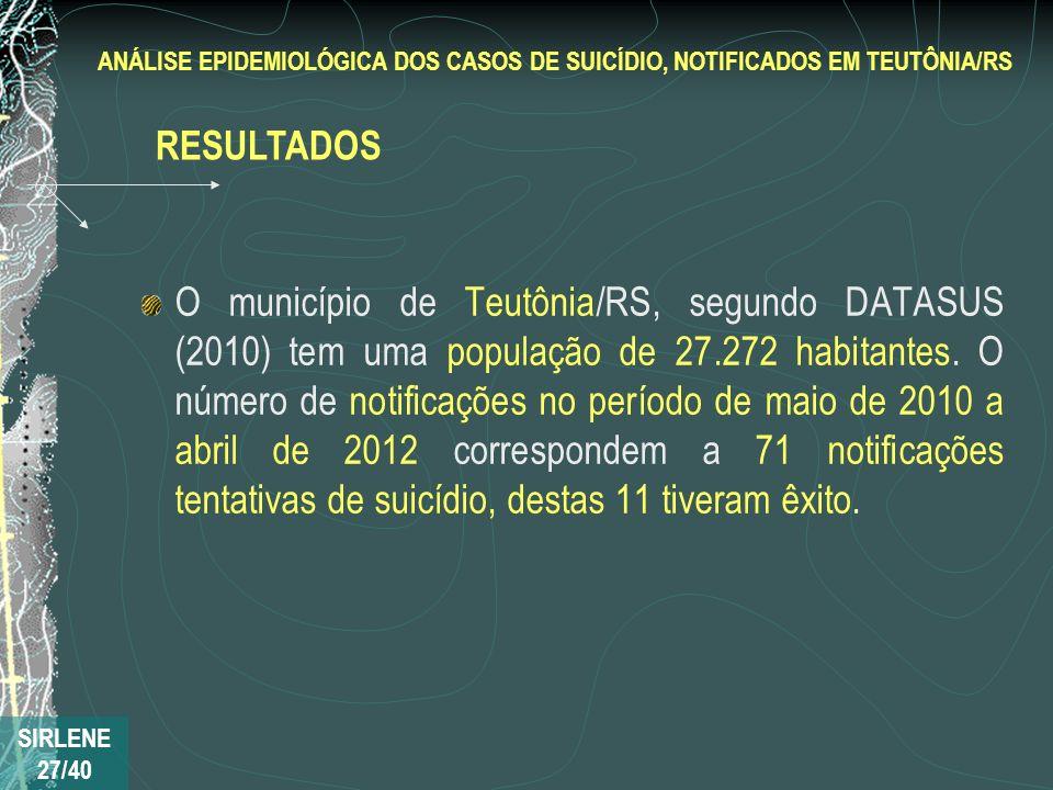 O município de Teutônia/RS, segundo DATASUS (2010) tem uma população de 27.272 habitantes. O número de notificações no período de maio de 2010 a abril