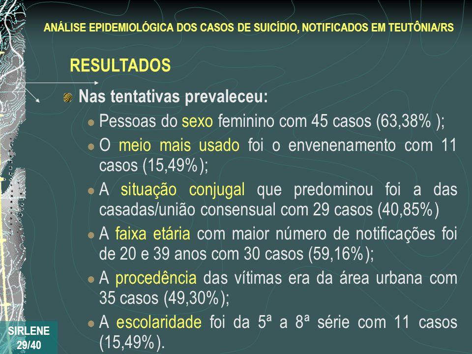 Nas tentativas prevaleceu: Pessoas do sexo feminino com 45 casos (63,38% ); O meio mais usado foi o envenenamento com 11 casos (15,49%); A situação co