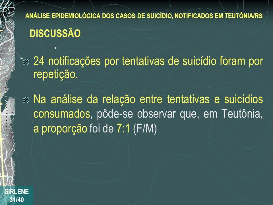 24 notificações por tentativas de suicídio foram por repetição. Na análise da relação entre tentativas e suicídios consumados, pôde-se observar que, e