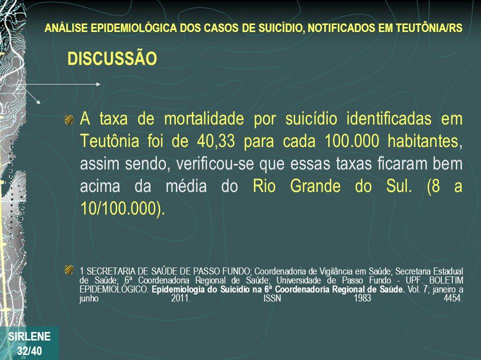 A taxa de mortalidade por suicídio identificadas em Teutônia foi de 40,33 para cada 100.000 habitantes, assim sendo, verificou-se que essas taxas fica