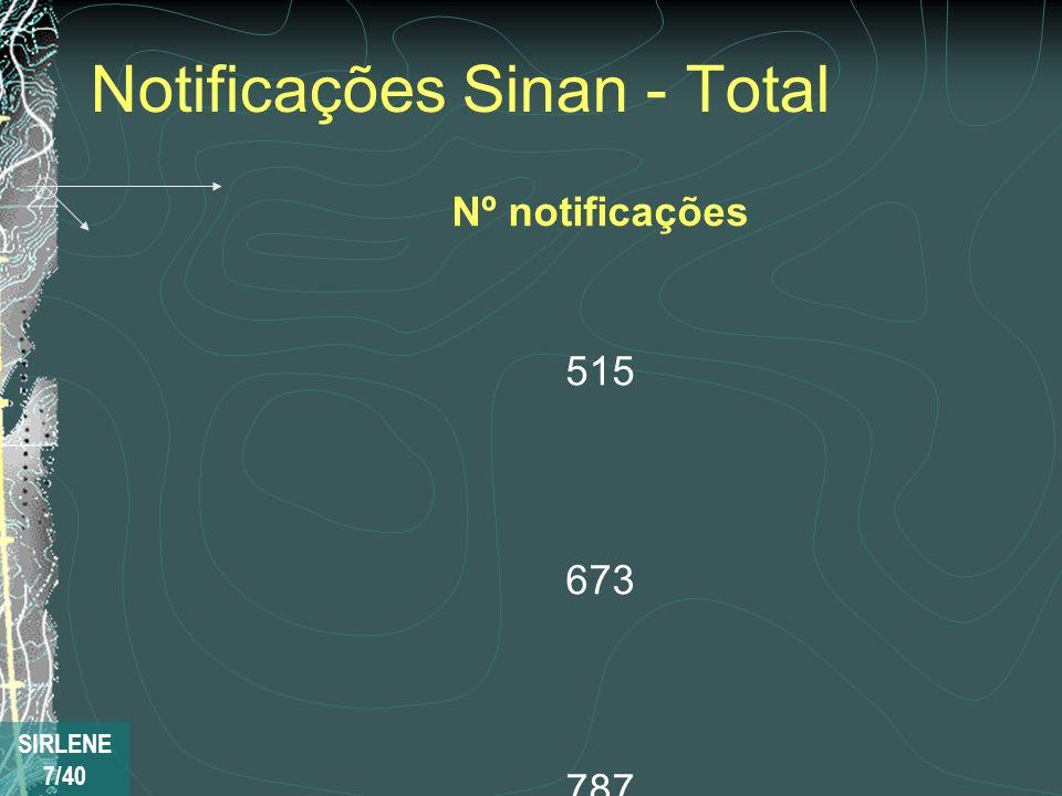 Notificações Sinan - Total ANOANO Nº notificações 20072007 515 20082008 673 20092009 787 20102010 710710 20112011 971971 20122012 953953 20132013 3533