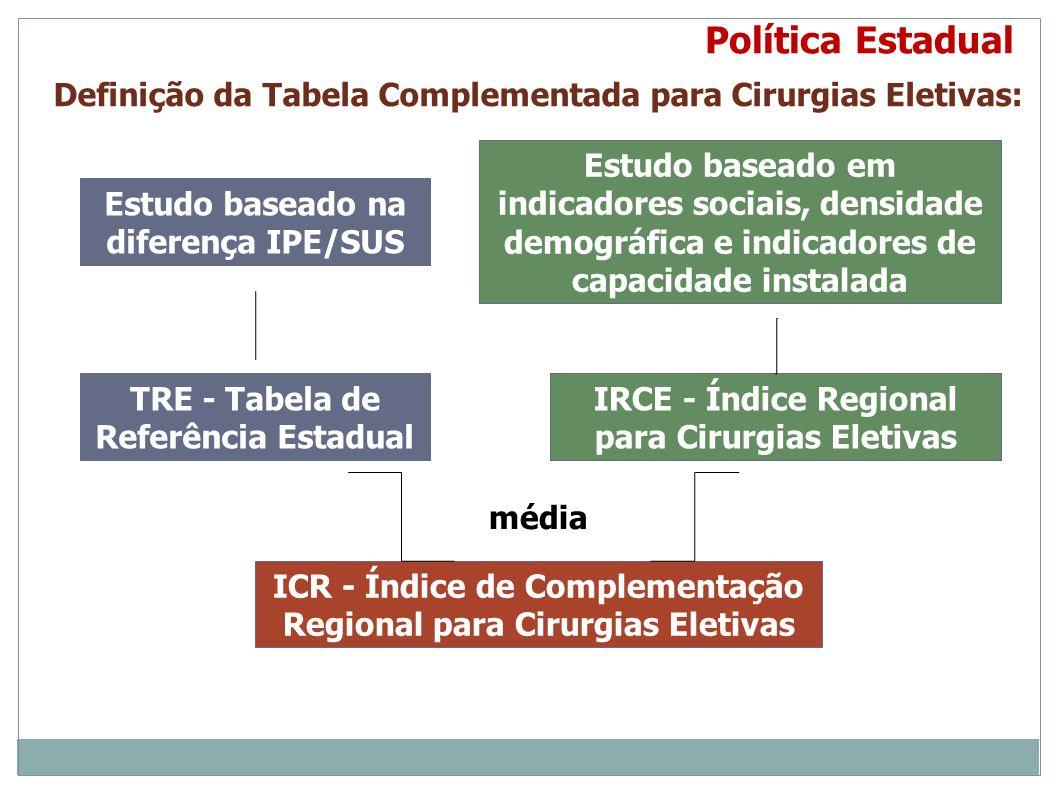 Política Estadual TRE - Tabela de Referência Estadual Definição da Tabela Complementada para Cirurgias Eletivas: Estudo baseado na diferença IPE/SUS E