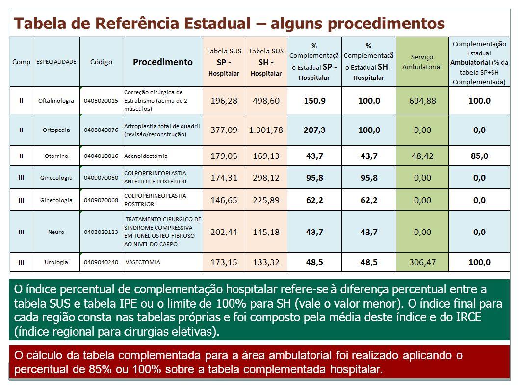 Tabela de Referência Estadual – alguns procedimentos Tabela de Referência Estadual para Cirurgias Eletivas O índice percentual de complementação hospi