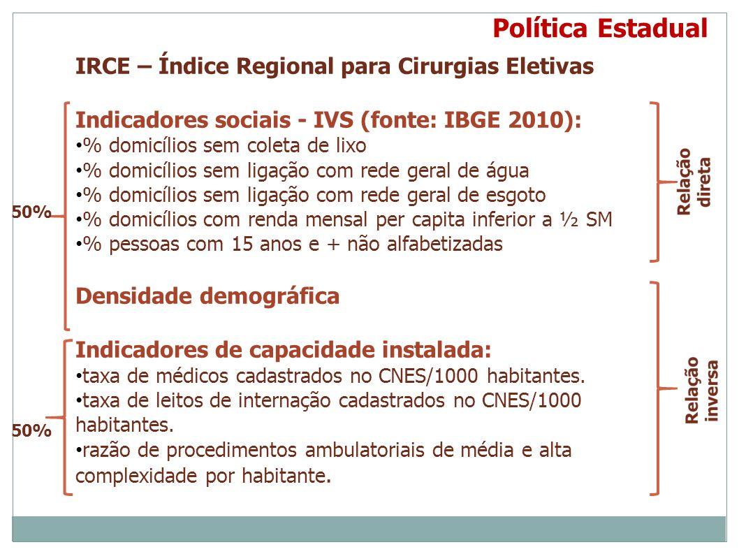 Política Estadual IRCE – Índice Regional para Cirurgias Eletivas Indicadores sociais - IVS (fonte: IBGE 2010): % domicílios sem coleta de lixo % domic
