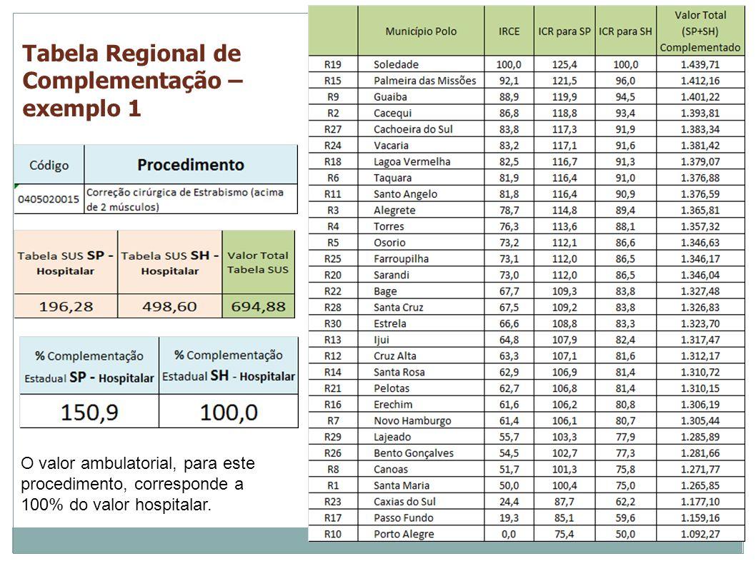 Tabela Regional de Complementação – exemplo 1 O valor ambulatorial, para este procedimento, corresponde a 100% do valor hospitalar.