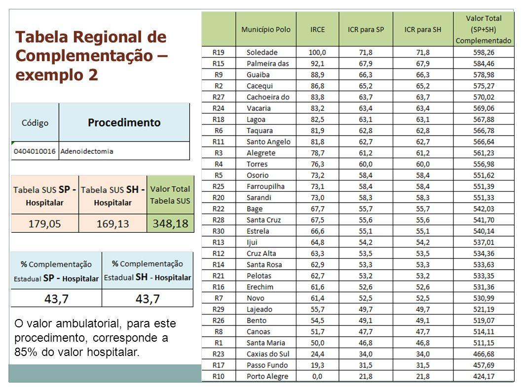 Tabela Regional de Complementação – exemplo 2 O valor ambulatorial, para este procedimento, corresponde a 85% do valor hospitalar.